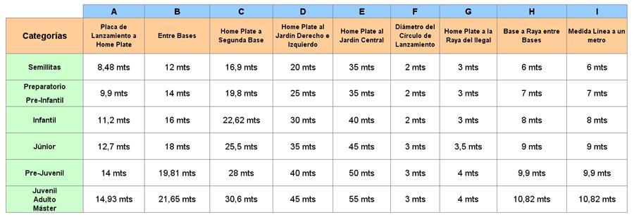 8 Medidas Oficiales Del Campo De Softbol